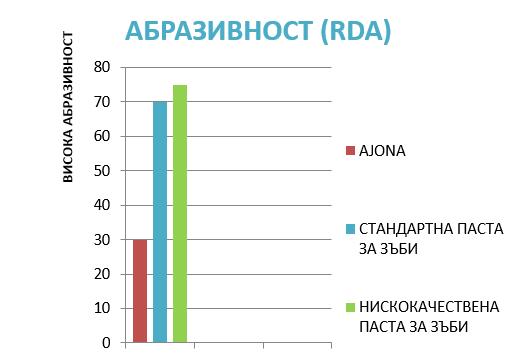 Абразивност (RDA)
